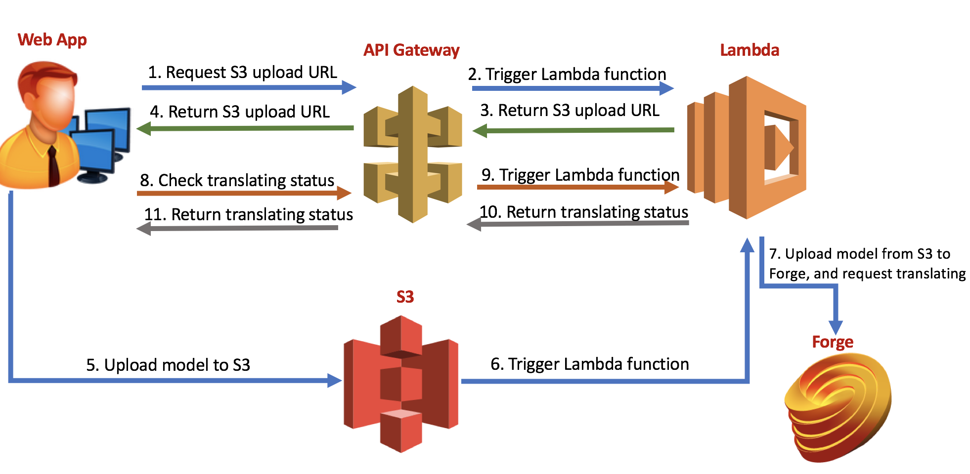 2legged workflow with model translating by AWS Lambda and