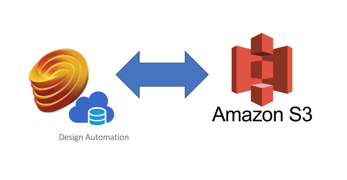 Forge Design Automation with AWS S3 files