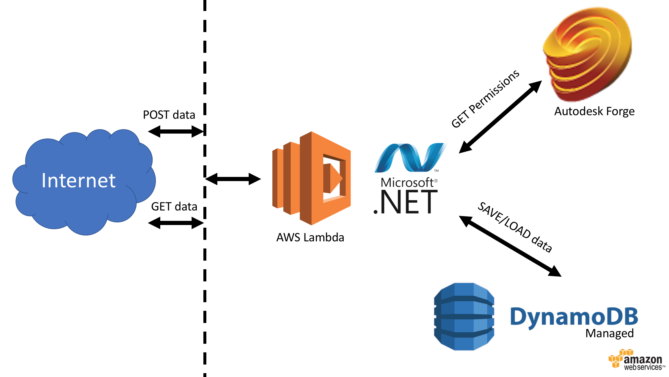 Storing data on Amazon DynamoDB ( NET) | Autodesk Forge
