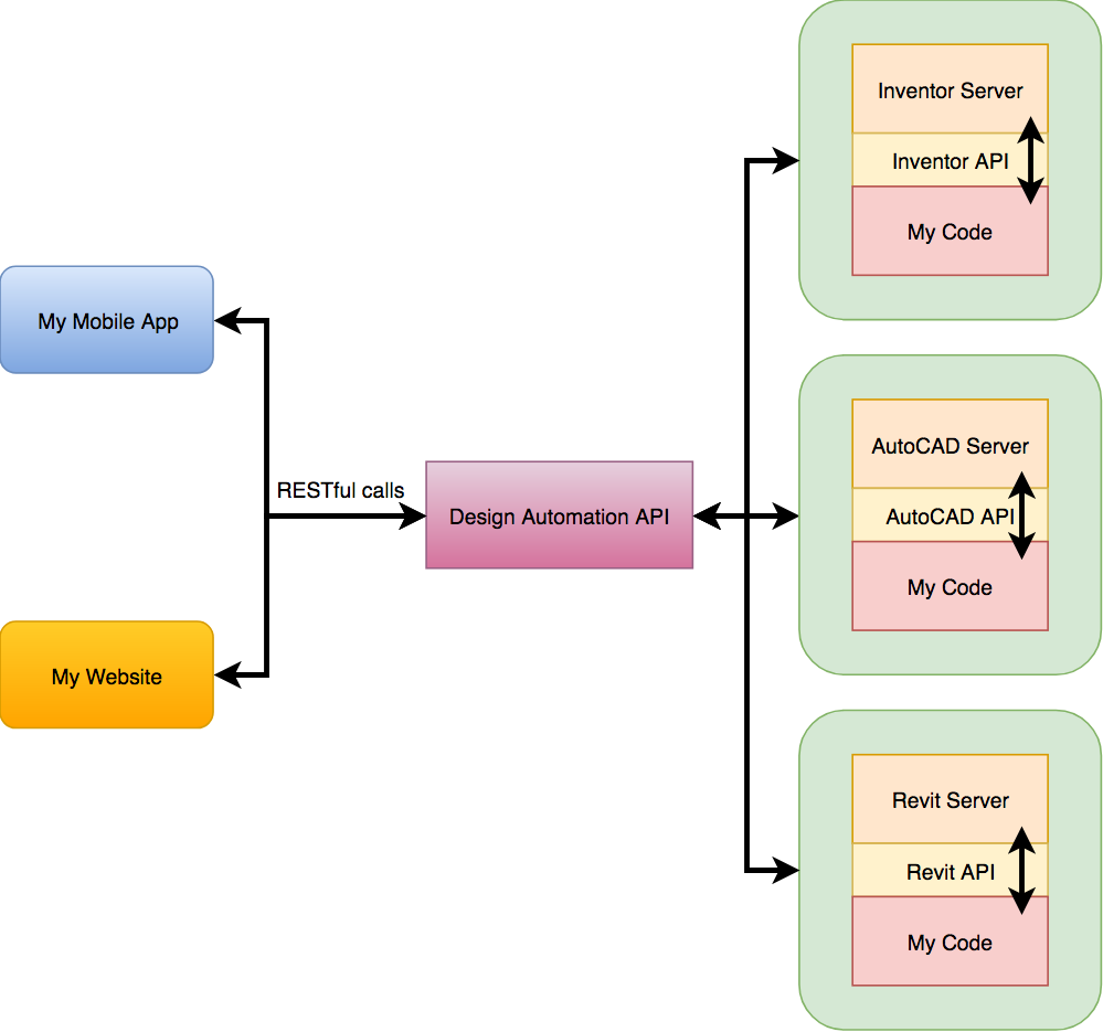 Using Design Automation API | Autodesk Forge