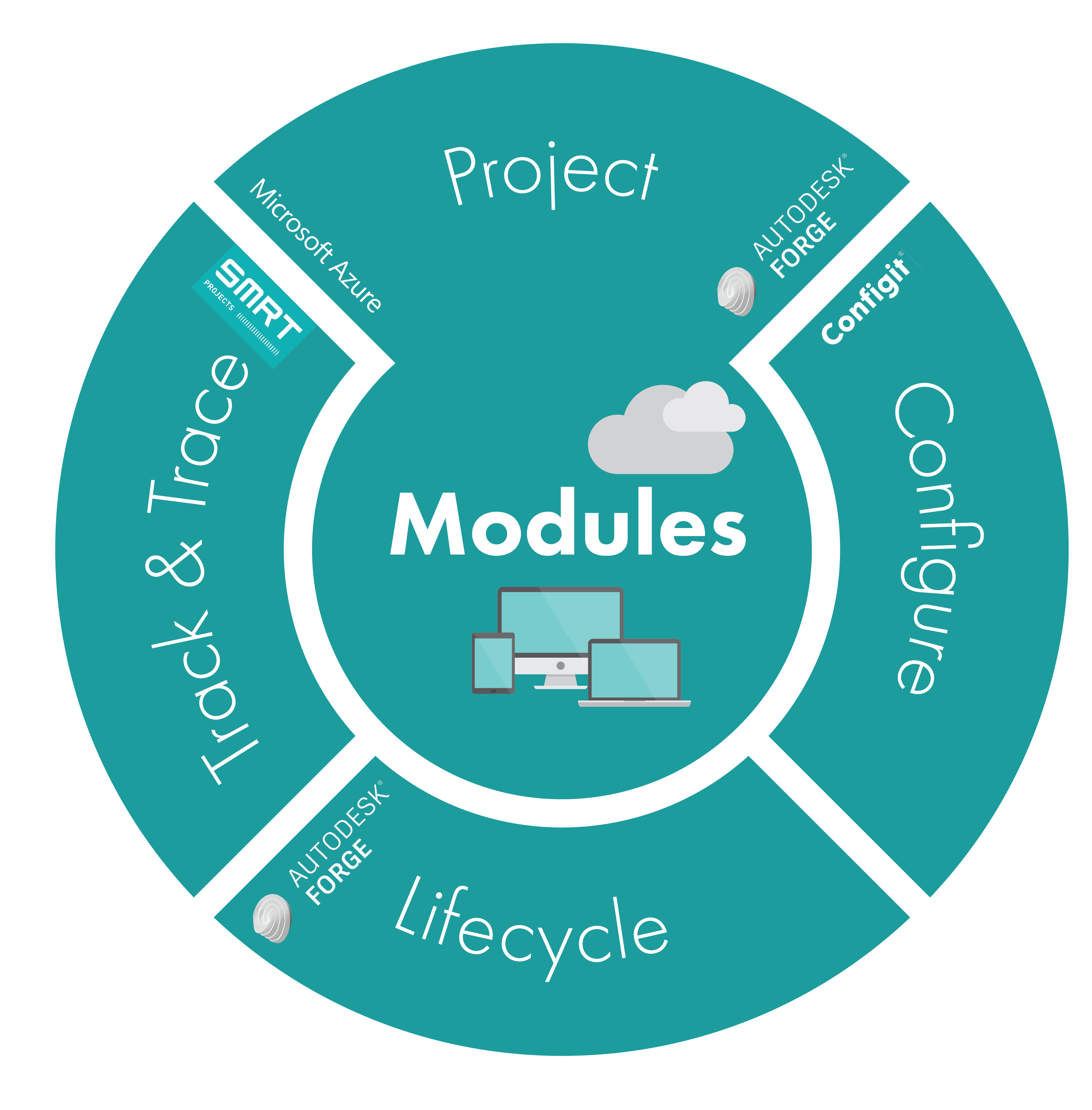 CADAC Modules