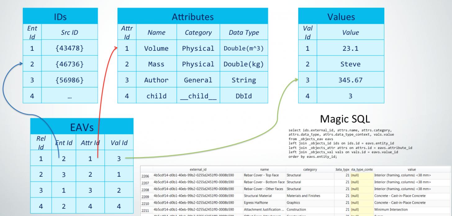 Design metadata