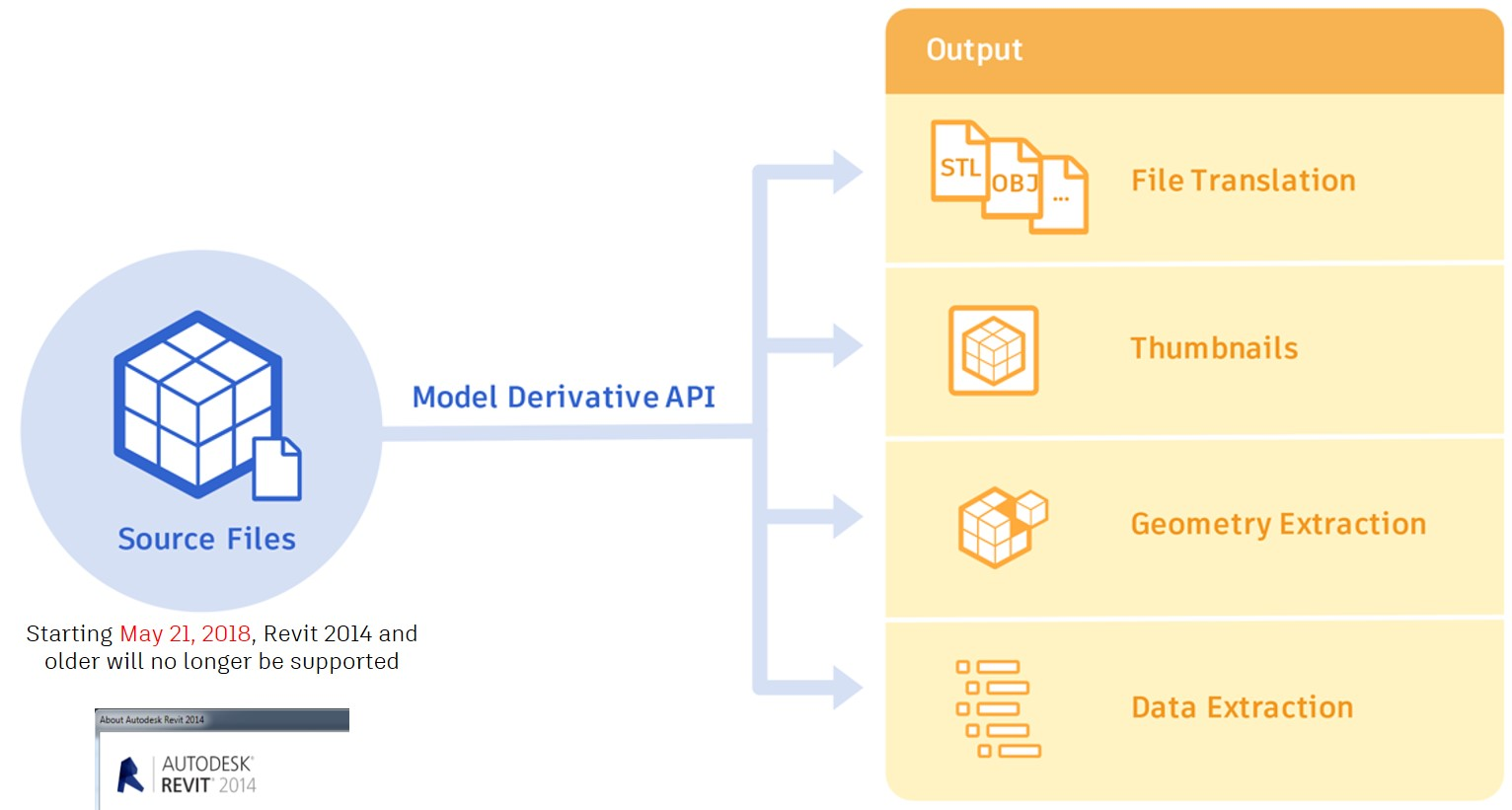 Model Derivative API will no longer support Revit 2014 and older starting May 21.