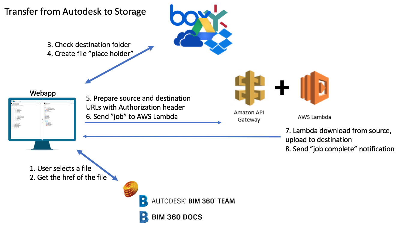 Transfer from Autodesk to Storage