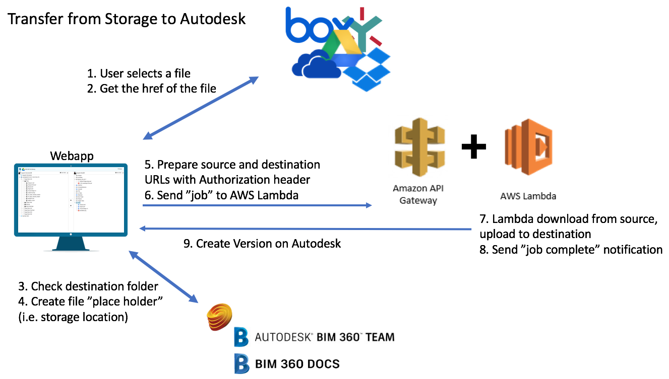 From storage to Autodesk