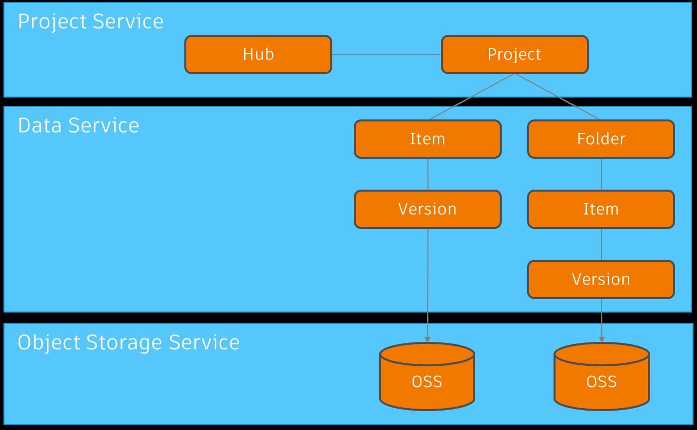 check https://developer.autodesk.com/en/docs/data/v2/overview/basics/ for details